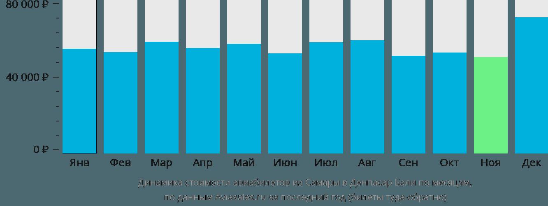 Динамика стоимости авиабилетов из Самары в Денпасар Бали по месяцам