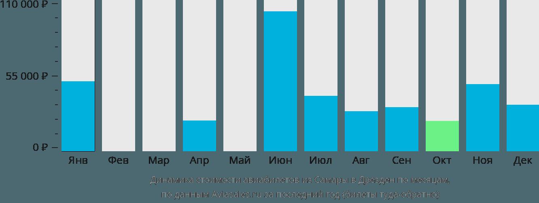 Динамика стоимости авиабилетов из Самары в Дрезден по месяцам