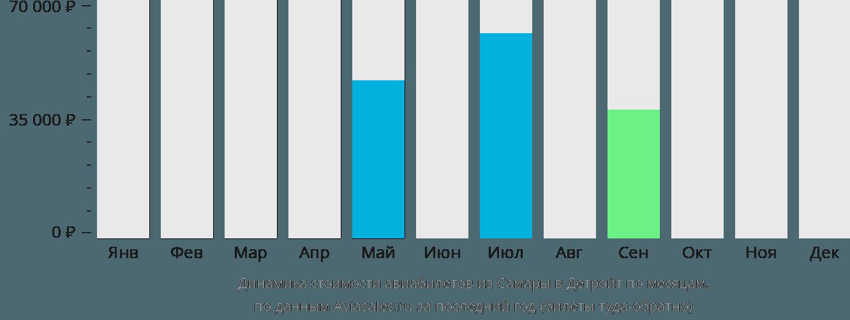 Динамика стоимости авиабилетов из Самары в Детройт по месяцам