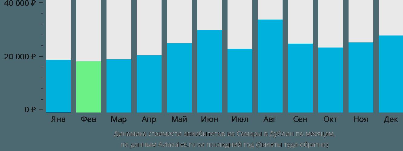 Динамика стоимости авиабилетов из Самары в Дублин по месяцам