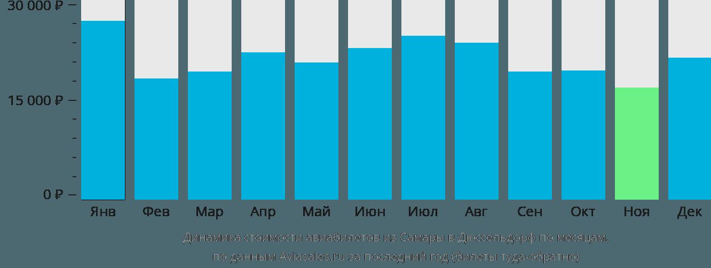Динамика стоимости авиабилетов из Самары в Дюссельдорф по месяцам