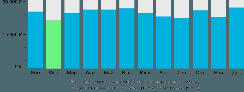 Динамика стоимости авиабилетов из Самары в Дубаи по месяцам