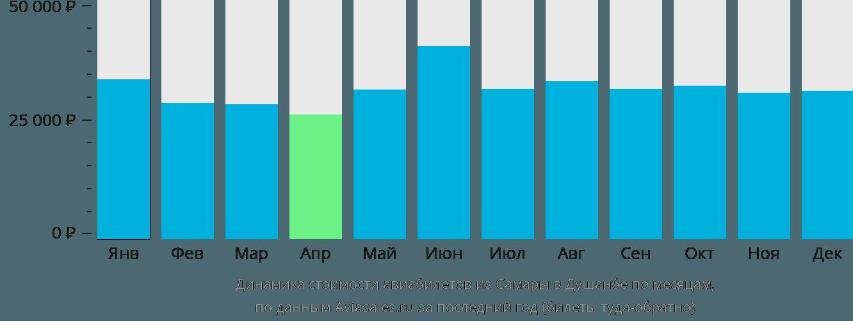 Динамика стоимости авиабилетов из Самары в Душанбе по месяцам