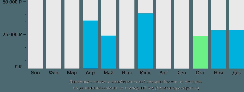Динамика стоимости авиабилетов из Самары в Базель по месяцам