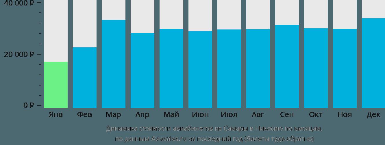 Динамика стоимости авиабилетов из Самары в Эрджан по месяцам