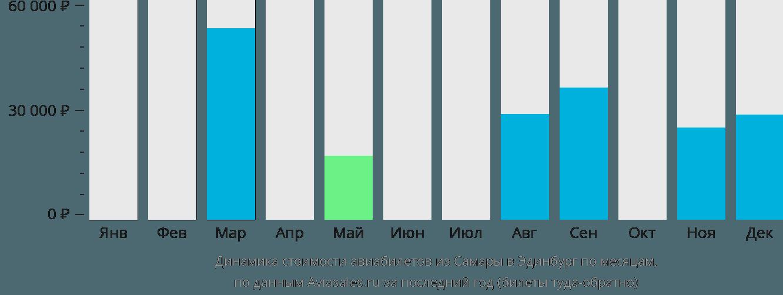 Динамика стоимости авиабилетов из Самары в Эдинбург по месяцам