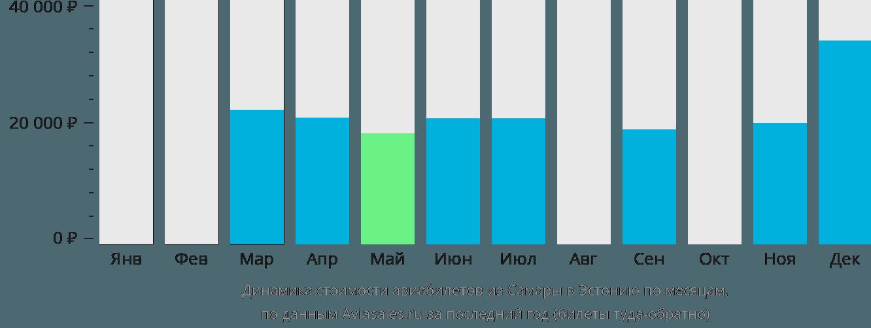 Динамика стоимости авиабилетов из Самары в Эстонию по месяцам