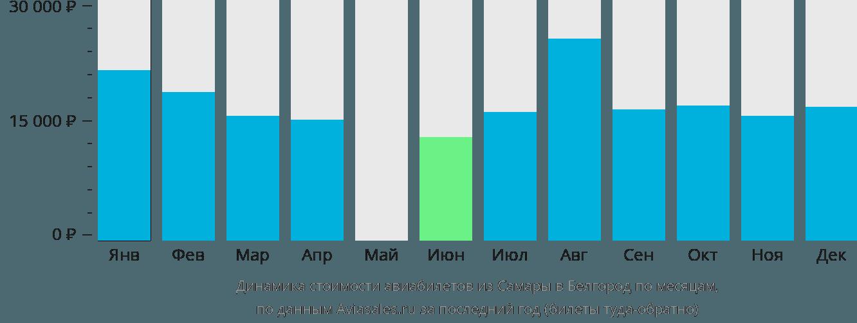 Динамика стоимости авиабилетов из Самары в Белгород по месяцам