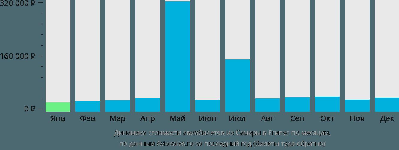 Динамика стоимости авиабилетов из Самары в Египет по месяцам