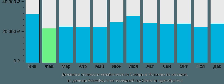 Динамика стоимости авиабилетов из Самары в Испанию по месяцам