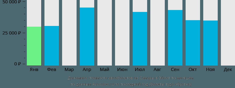 Динамика стоимости авиабилетов из Самары в Эйлат по месяцам