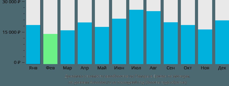 Динамика стоимости авиабилетов из Самары в Ереван по месяцам