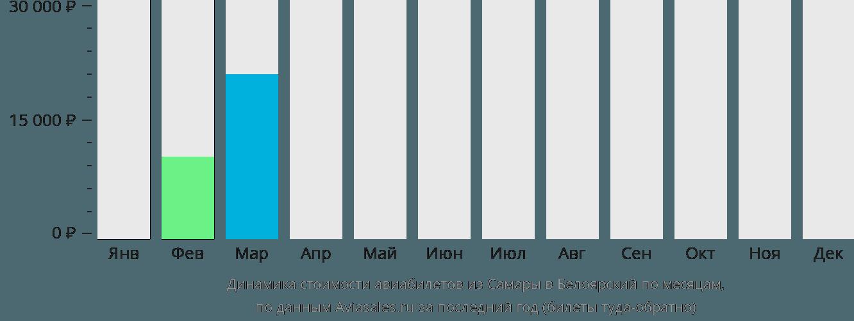 Динамика стоимости авиабилетов из Самары в Белоярский по месяцам