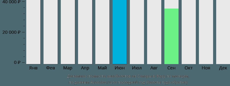 Динамика стоимости авиабилетов из Самары в Фару по месяцам