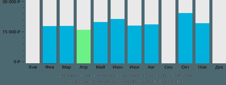 Динамика стоимости авиабилетов из Самары в Финляндию по месяцам