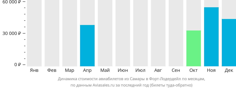 Динамика стоимости авиабилетов из Самары в Форт-Лодердейл по месяцам