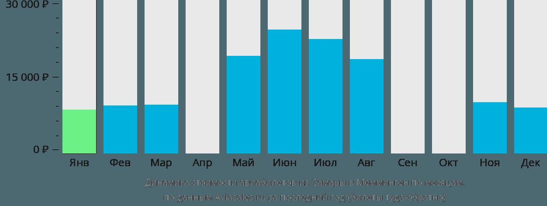 Динамика стоимости авиабилетов из Самары в Мемминген по месяцам