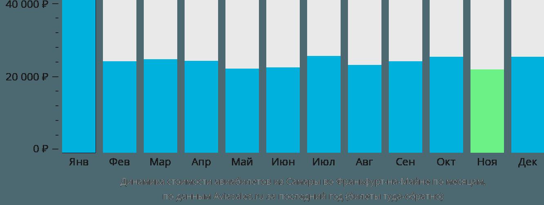 Динамика стоимости авиабилетов из Самары во Франкфурт-на-Майне по месяцам