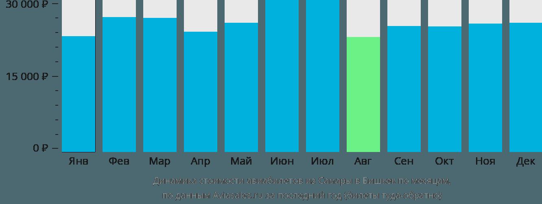 Динамика стоимости авиабилетов из Самары в Бишкек по месяцам