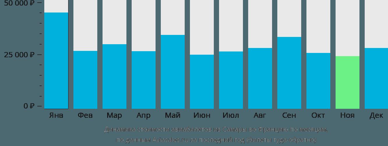 Динамика стоимости авиабилетов из Самары во Францию по месяцам