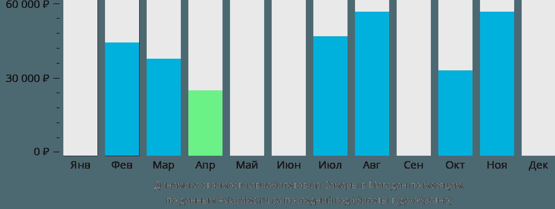 Динамика стоимости авиабилетов из Самары в Магадан по месяцам