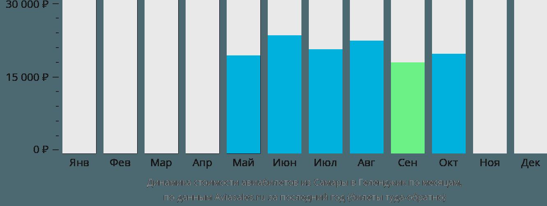 Динамика стоимости авиабилетов из Самары в Геленджик по месяцам