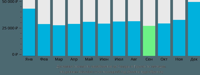Динамика стоимости авиабилетов из Самары в Грузию по месяцам