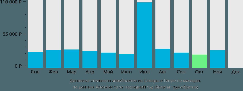 Динамика стоимости авиабилетов из Самары в Геную по месяцам