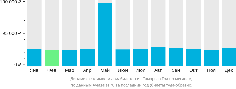 Динамика стоимости авиабилетов из Самары в Гоа по месяцам