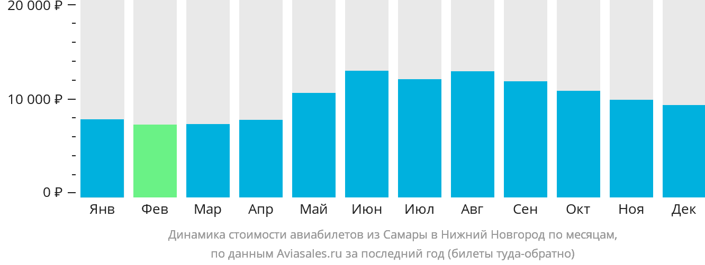 Динамика стоимости авиабилетов из Самары в Нижний Новгород по месяцам