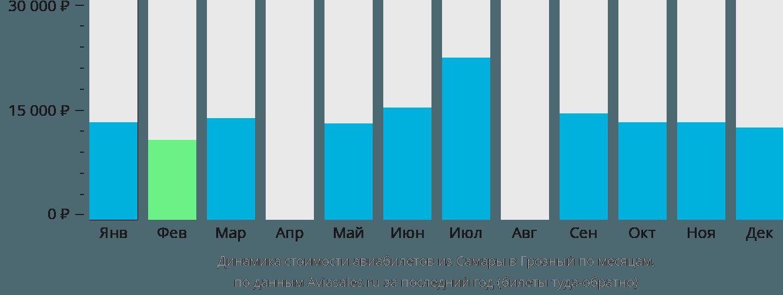 Динамика стоимости авиабилетов из Самары в Грозный по месяцам