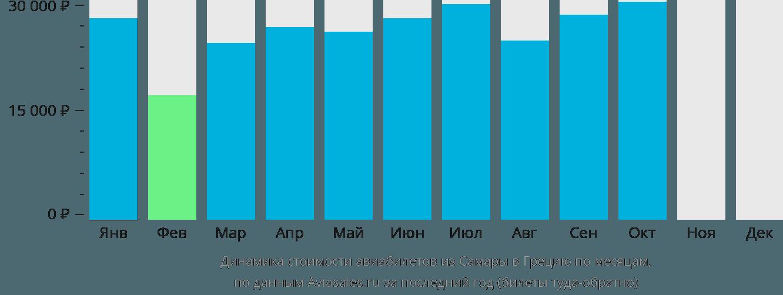Динамика стоимости авиабилетов из Самары в Грецию по месяцам