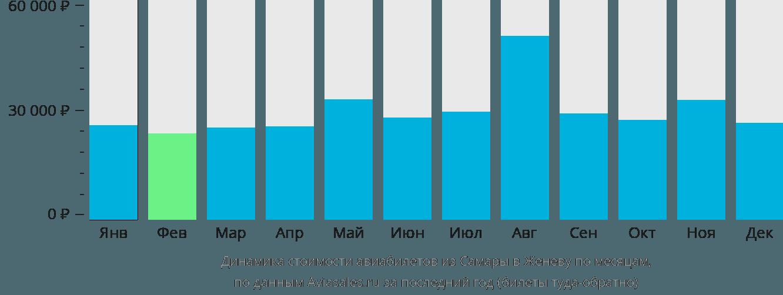 Динамика стоимости авиабилетов из Самары в Женеву по месяцам