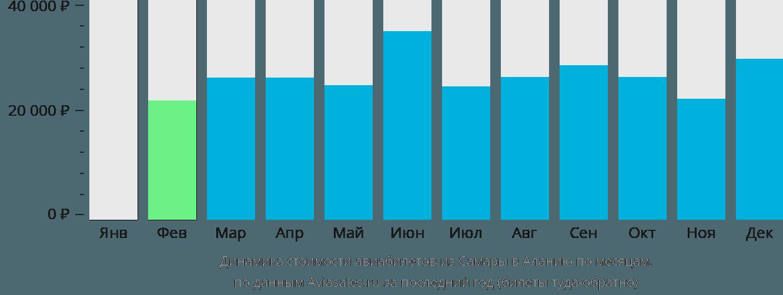 Динамика стоимости авиабилетов из Самары в Аланию по месяцам