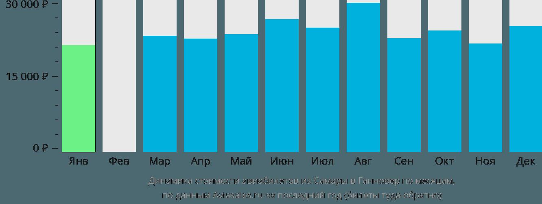 Динамика стоимости авиабилетов из Самары в Ганновер по месяцам
