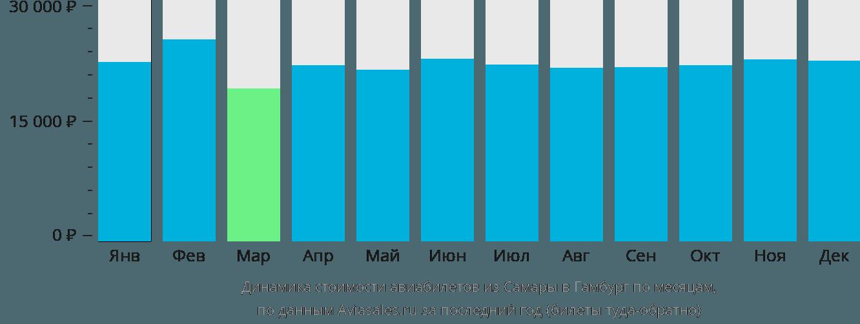Динамика стоимости авиабилетов из Самары в Гамбург по месяцам