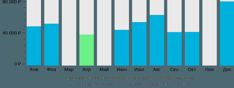 Динамика стоимости авиабилетов из Самары в Ханой по месяцам