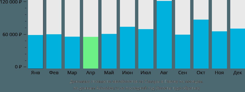 Динамика стоимости авиабилетов из Самары в Гавану по месяцам