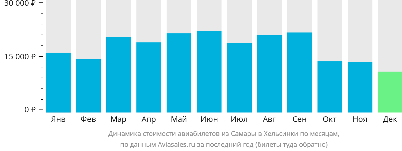 Динамика стоимости авиабилетов из Самары в Хельсинки по месяцам