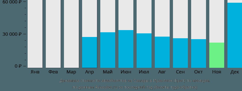 Динамика стоимости авиабилетов из Самары в Ираклион (Крит) по месяцам