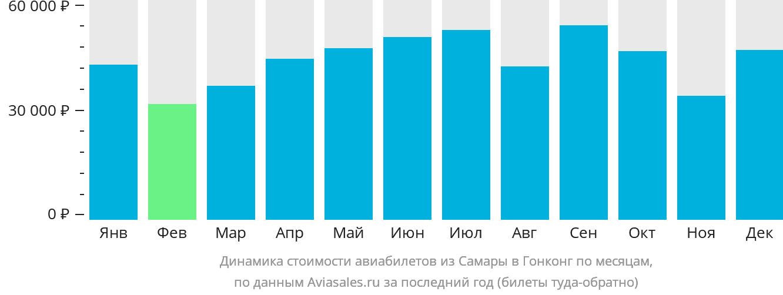Динамика стоимости авиабилетов из Самары в Гонконг по месяцам