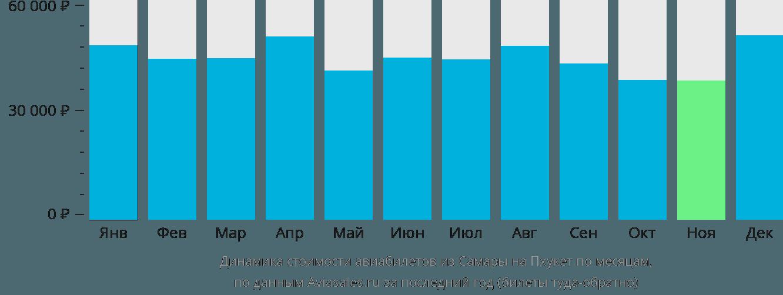 Динамика стоимости авиабилетов из Самары на Пхукет по месяцам