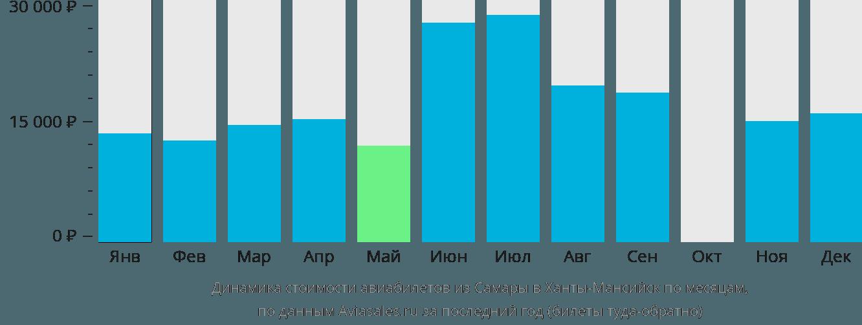 Динамика стоимости авиабилетов из Самары в Ханты-Мансийск по месяцам