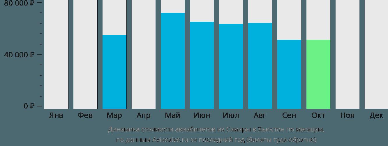 Динамика стоимости авиабилетов из Самары в Хьюстон по месяцам