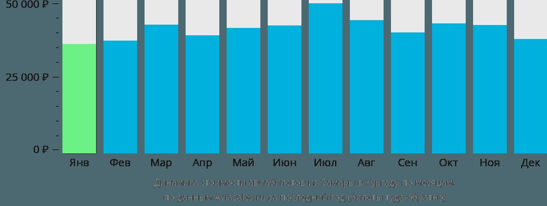 Динамика стоимости авиабилетов из Самары в Хургаду по месяцам