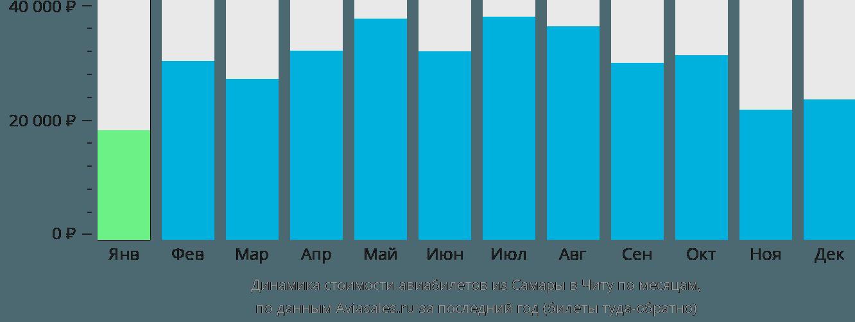 Динамика стоимости авиабилетов из Самары в Читу по месяцам