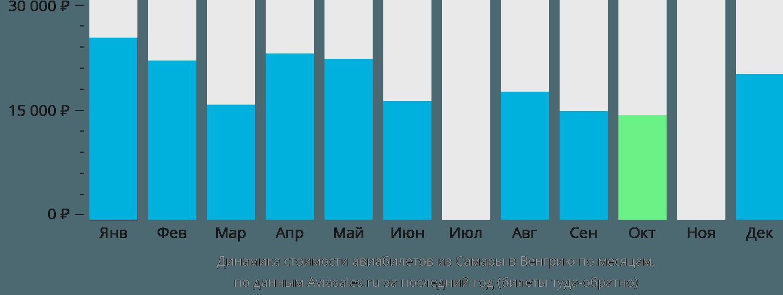 Динамика стоимости авиабилетов из Самары в Венгрию по месяцам