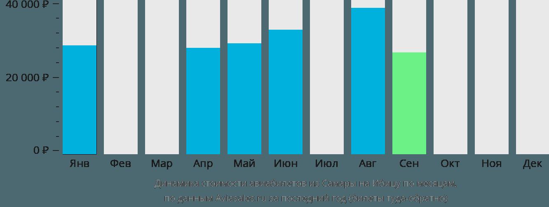 Динамика стоимости авиабилетов из Самары на Ибицу по месяцам