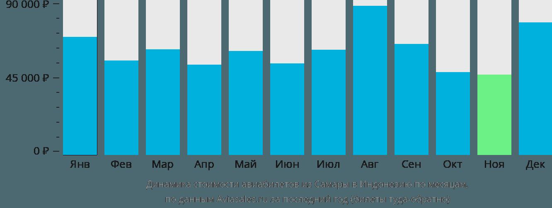 Динамика стоимости авиабилетов из Самары в Индонезию по месяцам