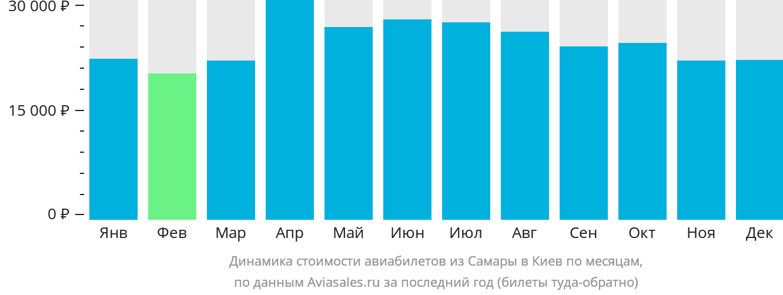 Динамика стоимости авиабилетов из Самары в Киев по месяцам